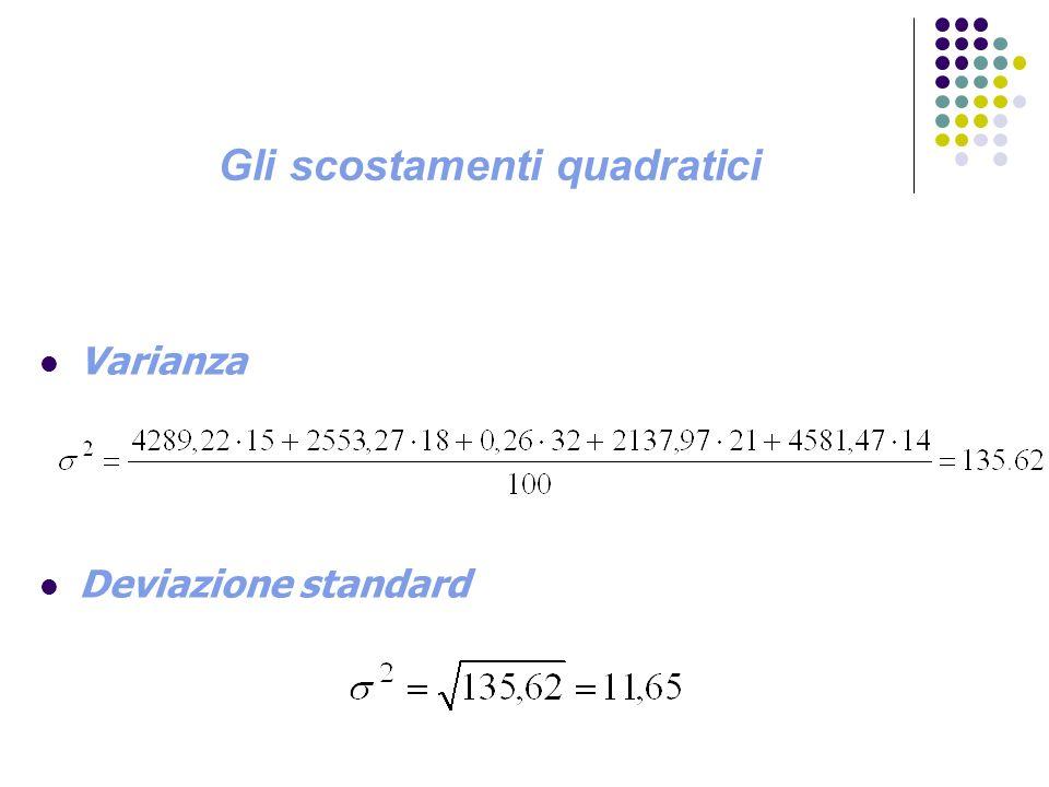 Gli scostamenti quadratici