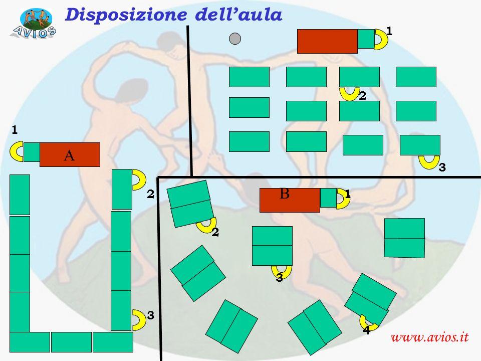 Disposizione aula AVIOS Disposizione dell'aula A B www.avios.it 1 2 1