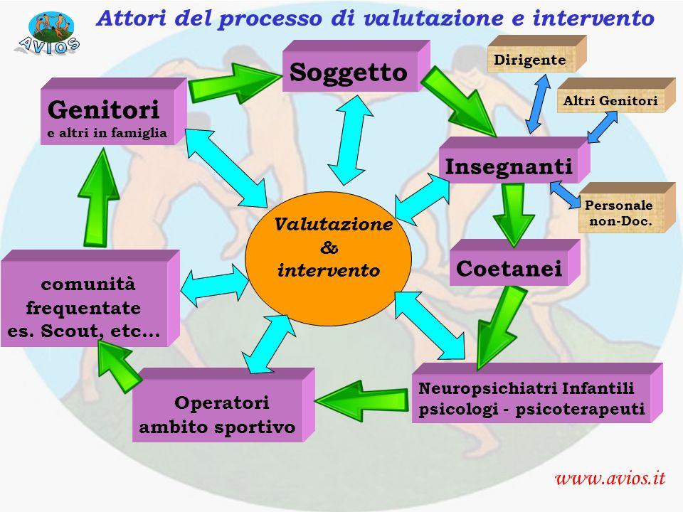 Attori del processo di assessment e intervento