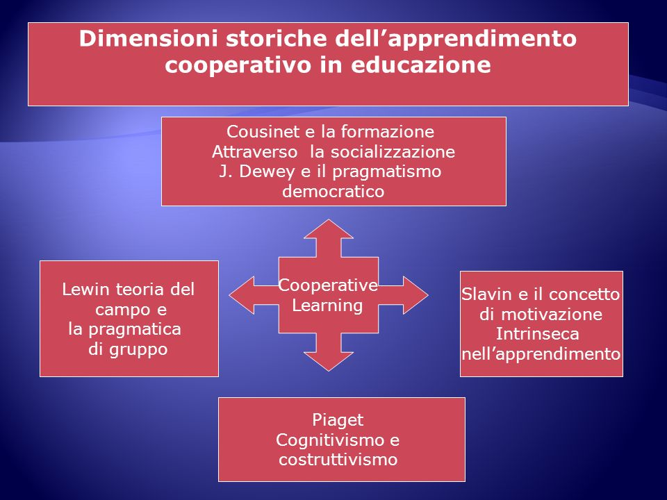 Dimensioni storiche dell'apprendimento cooperativo in educazione
