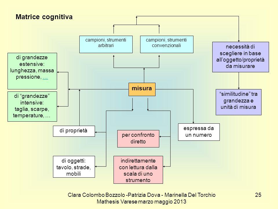 Matrice cognitiva misura
