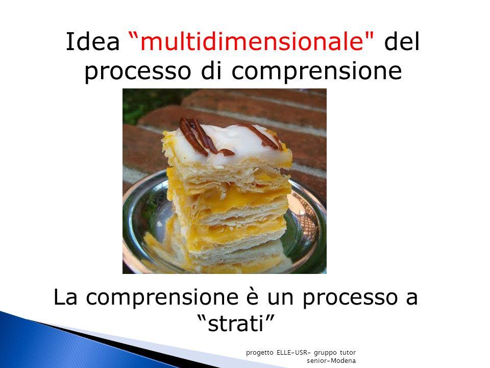 Idea multidimensionale del processo di comprensione