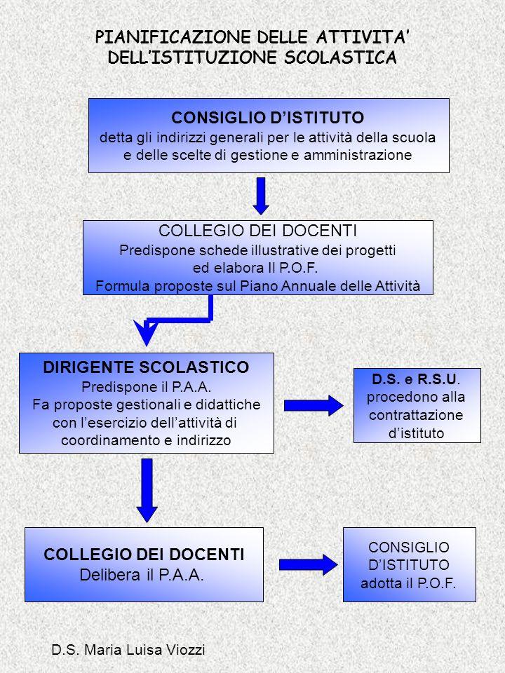 PIANIFICAZIONE DELLE ATTIVITA' DELL'ISTITUZIONE SCOLASTICA