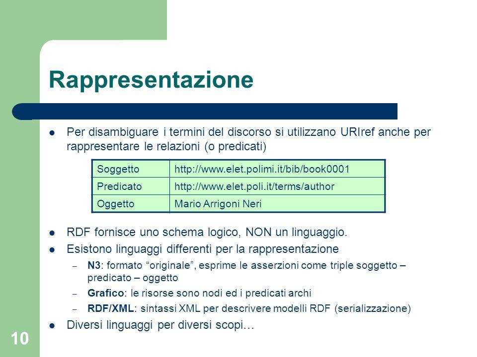 Rappresentazione Per disambiguare i termini del discorso si utilizzano URIref anche per rappresentare le relazioni (o predicati)