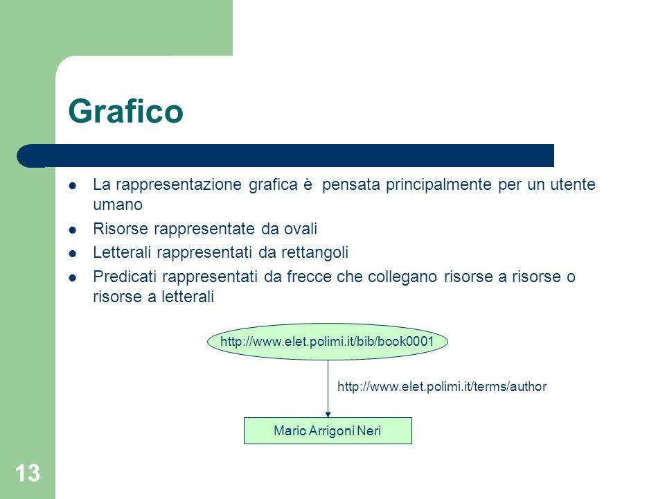 Grafico La rappresentazione grafica è pensata principalmente per un utente umano. Risorse rappresentate da ovali.