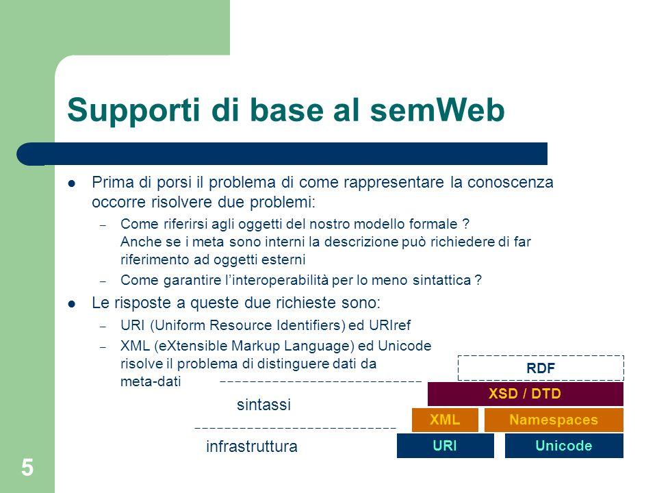 Supporti di base al semWeb