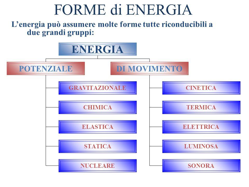 FORME di ENERGIA ENERGIA