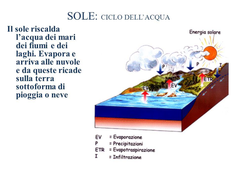 SOLE: CICLO DELL'ACQUA