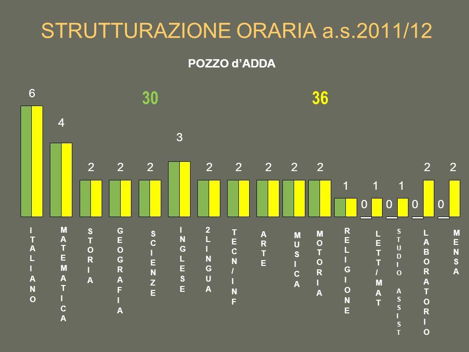 STRUTTURAZIONE ORARIA a.s.2011/12