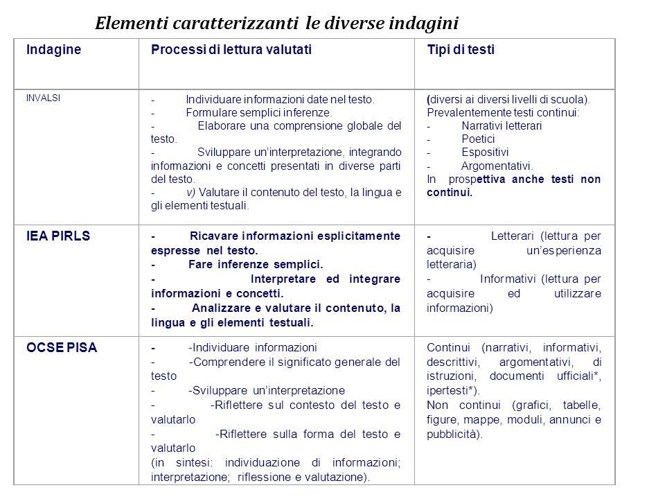 Elementi caratterizzanti le diverse indagini