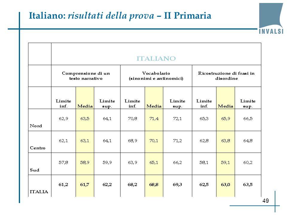 Italiano: risultati della prova – II Primaria