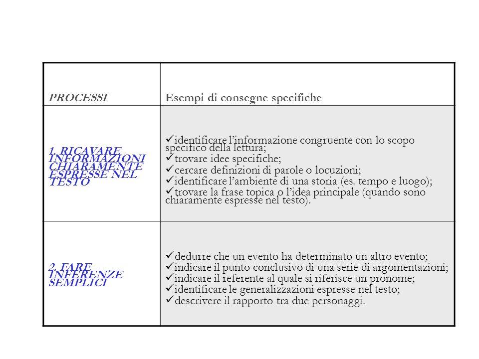PROCESSI Esempi di consegne specifiche. 1. RICAVARE INFORMAZIONI CHIARAMENTE ESPRESSE NEL TESTO.