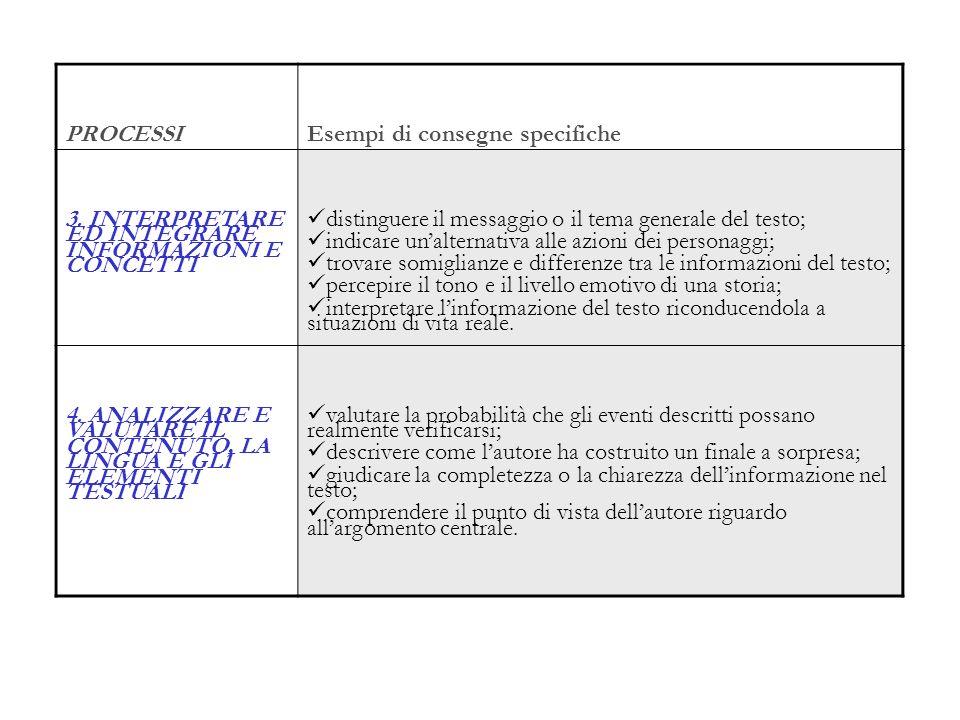 PROCESSIEsempi di consegne specifiche. 3. INTERPRETARE ED INTEGRARE INFORMAZIONI E CONCETTI.