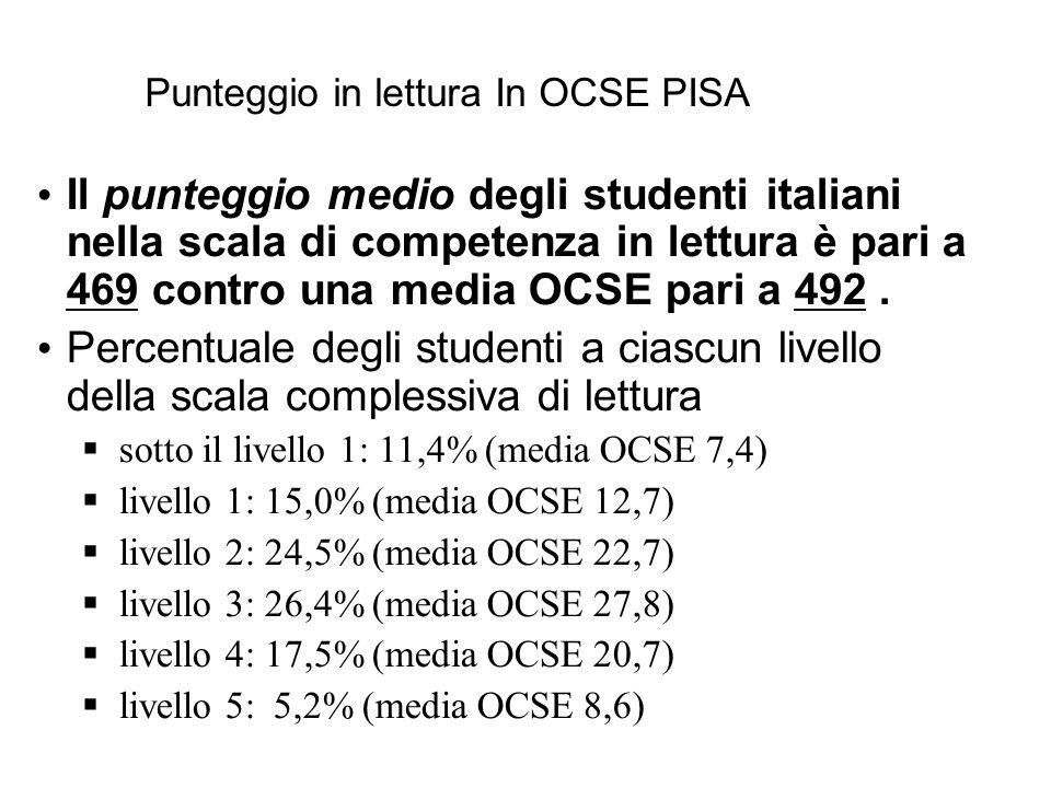Punteggio in lettura In OCSE PISA