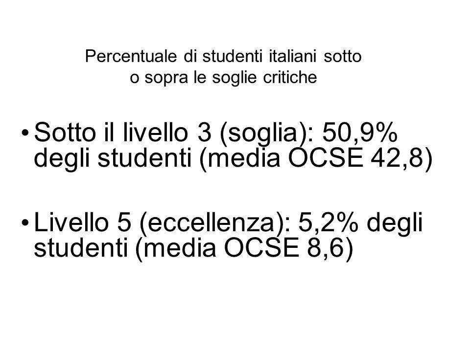 Percentuale di studenti italiani sotto o sopra le soglie critiche