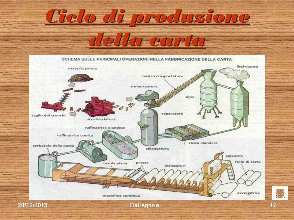 Ciclo di produzione della carta