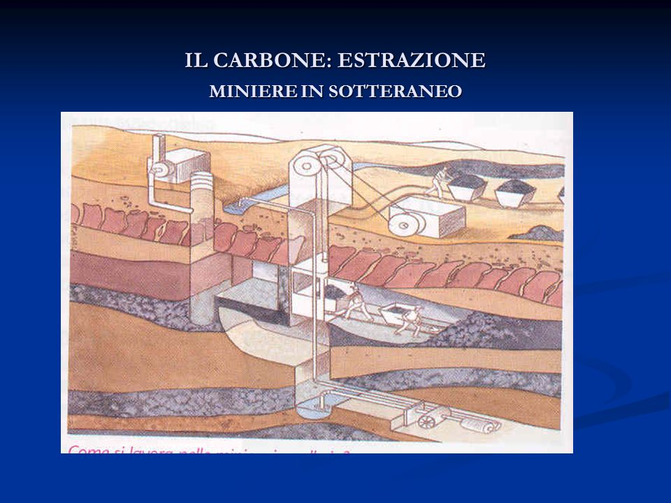 IL CARBONE: ESTRAZIONE MINIERE IN SOTTERANEO