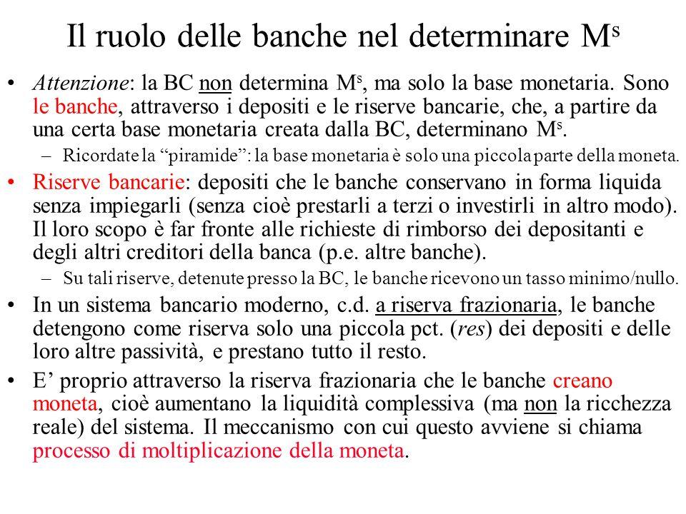 Il ruolo delle banche nel determinare Ms