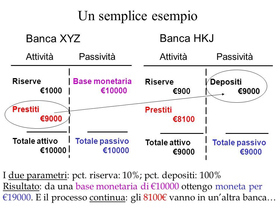 Un semplice esempio Banca XYZ Banca HKJ Attività Passività Attività