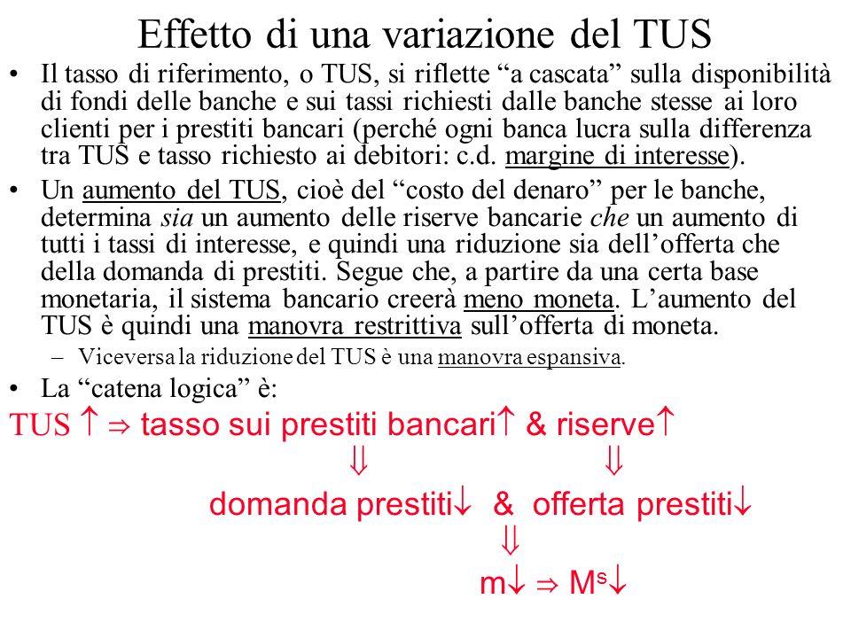 Effetto di una variazione del TUS