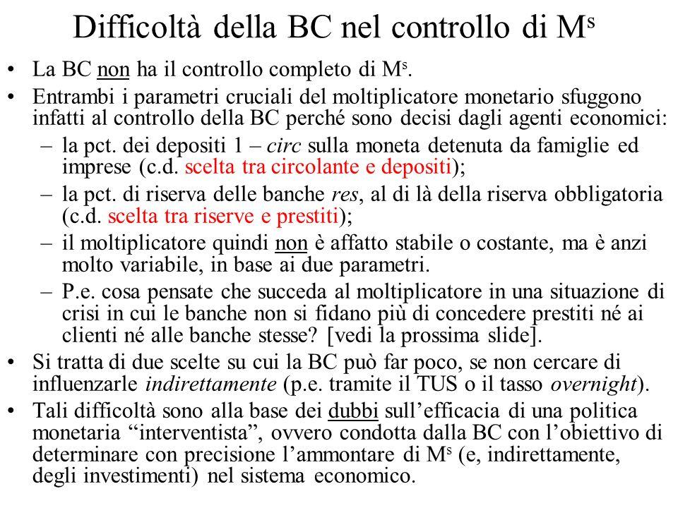 Difficoltà della BC nel controllo di Ms