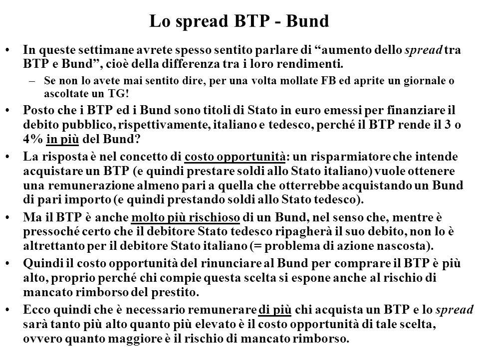 Lo spread BTP - Bund