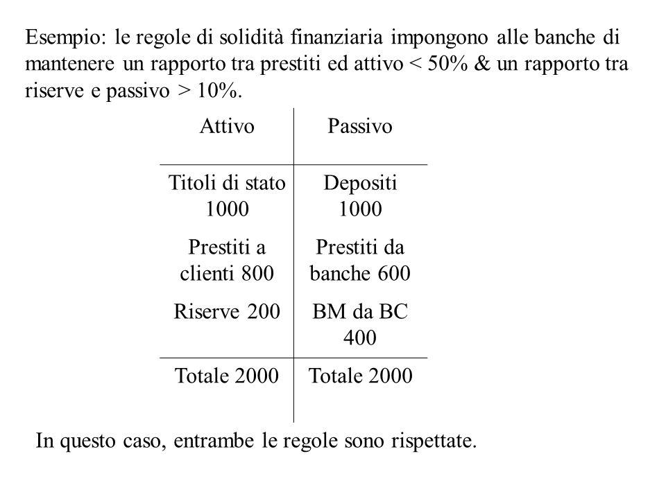 Esempio: le regole di solidità finanziaria impongono alle banche di mantenere un rapporto tra prestiti ed attivo < 50% & un rapporto tra riserve e passivo > 10%.