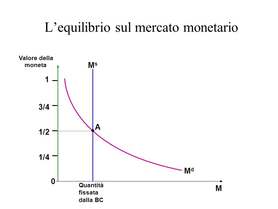 L'equilibrio sul mercato monetario