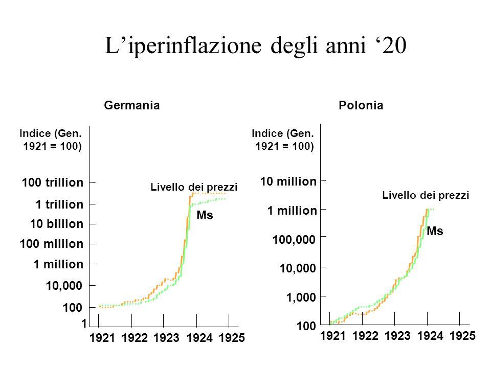L'iperinflazione degli anni '20