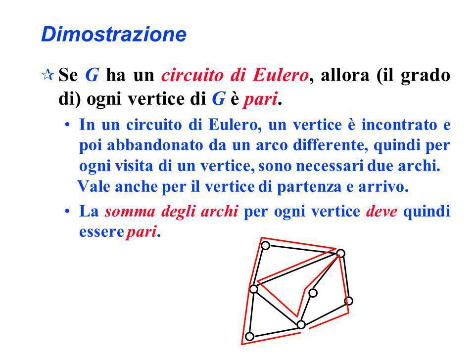 Dimostrazione Se G ha un circuito di Eulero, allora (il grado di) ogni vertice di G è pari.