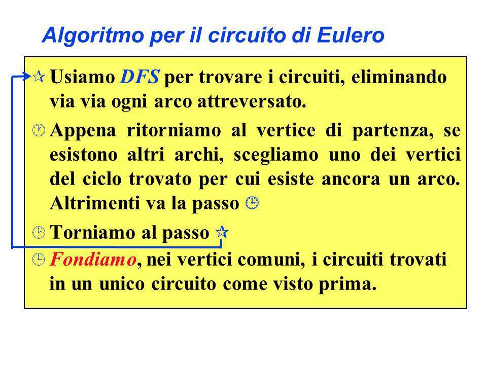 Algoritmo per il circuito di Eulero