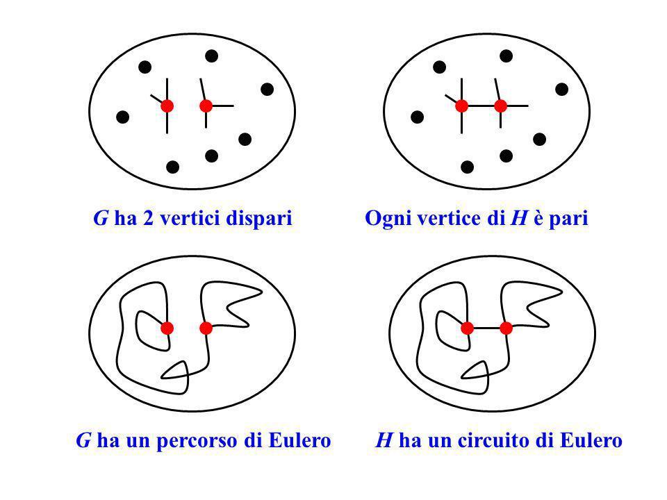 G ha 2 vertici dispari Ogni vertice di H è pari. G ha un percorso di Eulero.