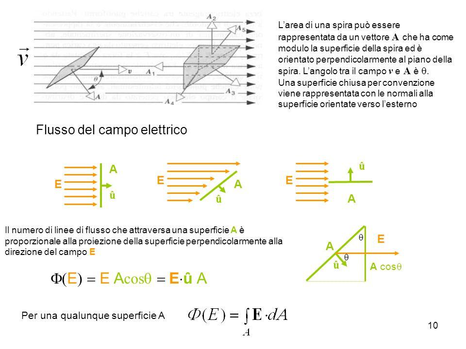 F(E) = E Acosq = Eû A Flusso del campo elettrico E A û E A û A cosq