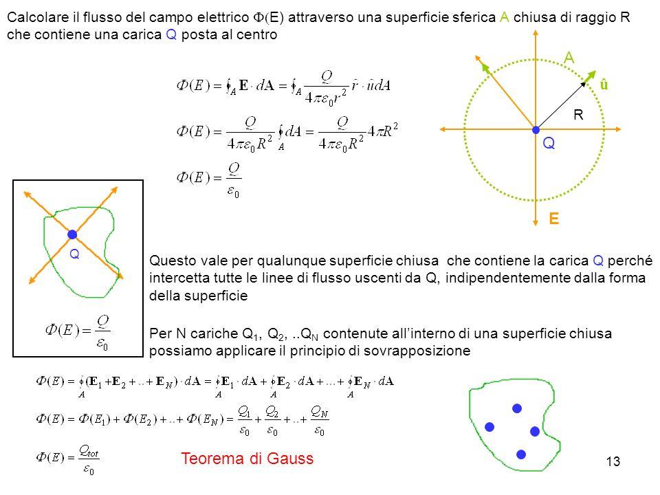 Calcolare il flusso del campo elettrico F(E) attraverso una superficie sferica A chiusa di raggio R che contiene una carica Q posta al centro