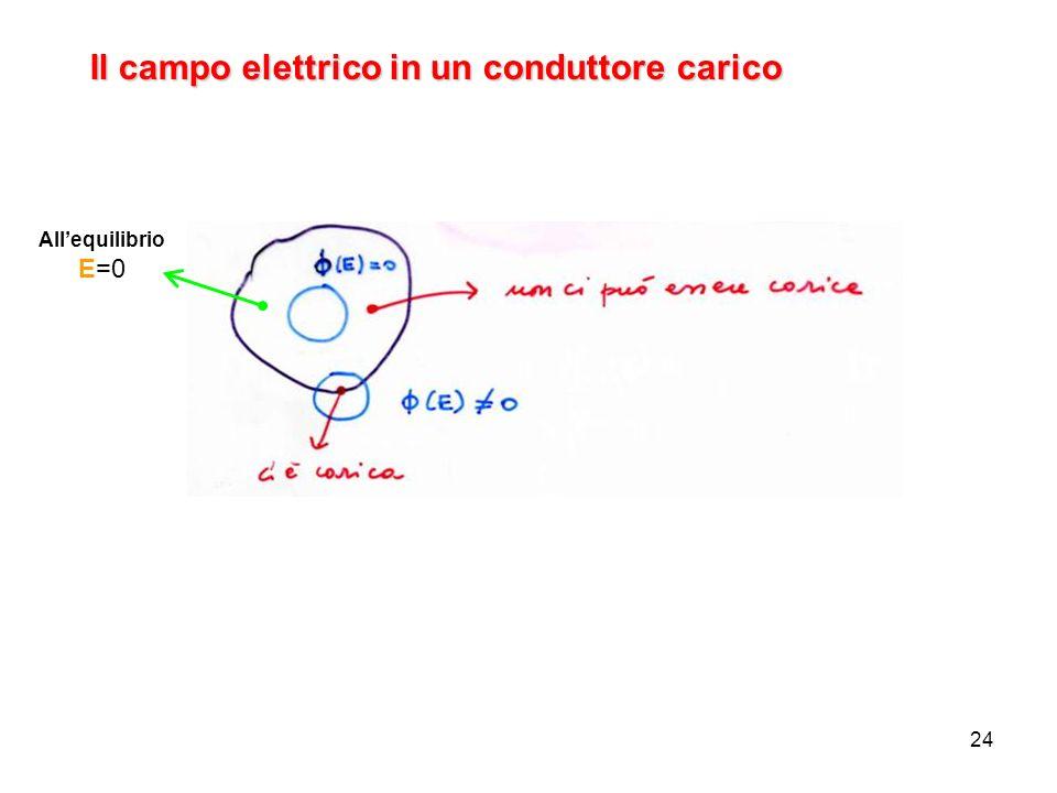 Il campo elettrico in un conduttore carico