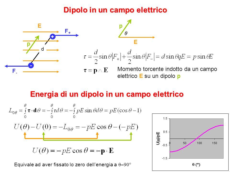 Dipolo in un campo elettrico