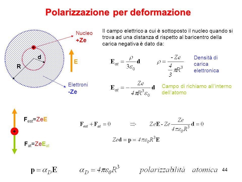 Polarizzazione per deformazione