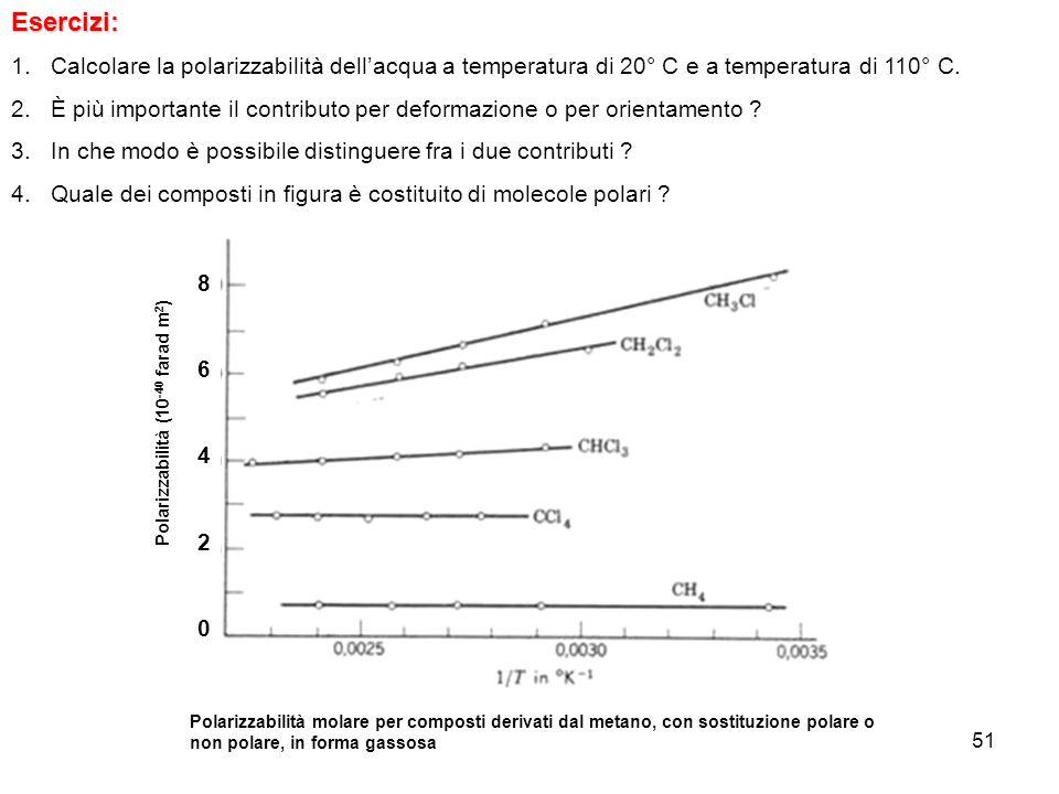 Esercizi: Calcolare la polarizzabilità dell'acqua a temperatura di 20° C e a temperatura di 110° C.