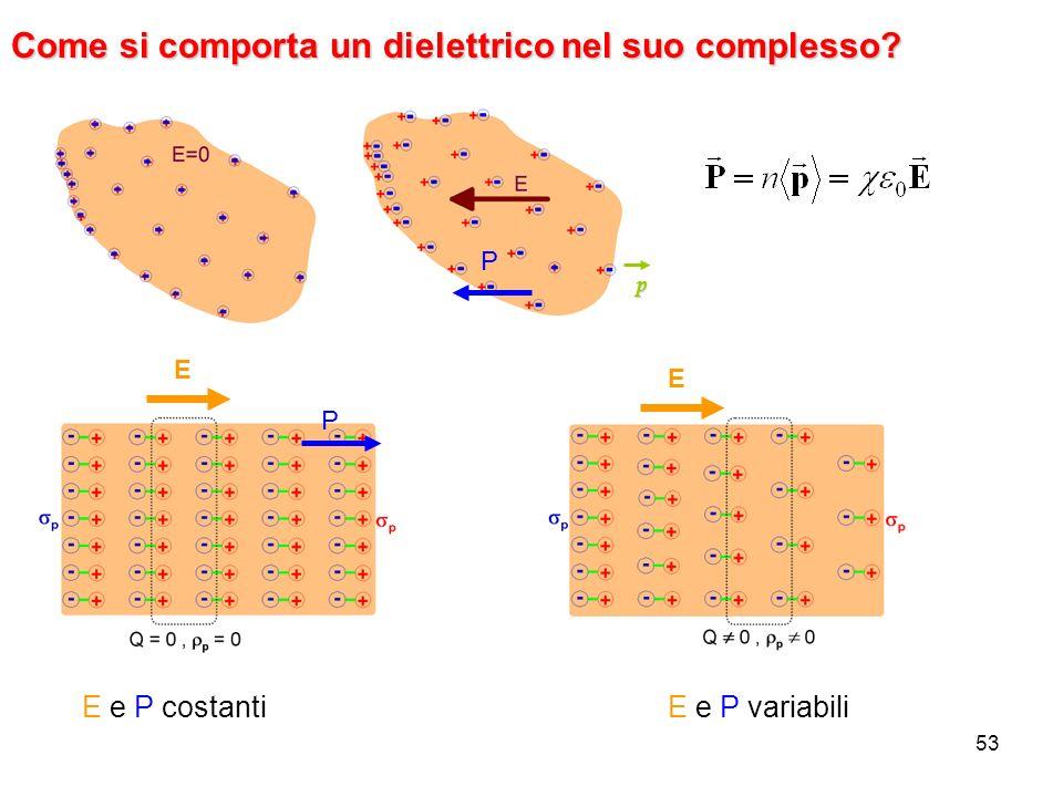 Come si comporta un dielettrico nel suo complesso
