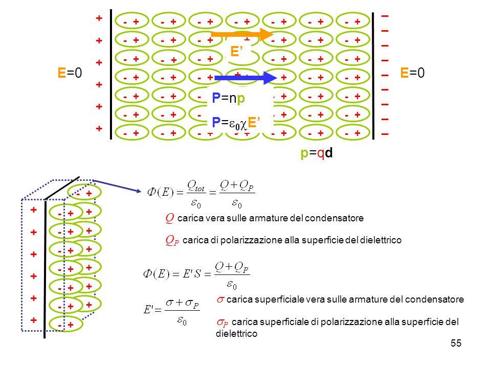 E' E=0 P=np P=e0cE' p=qd _________ + +