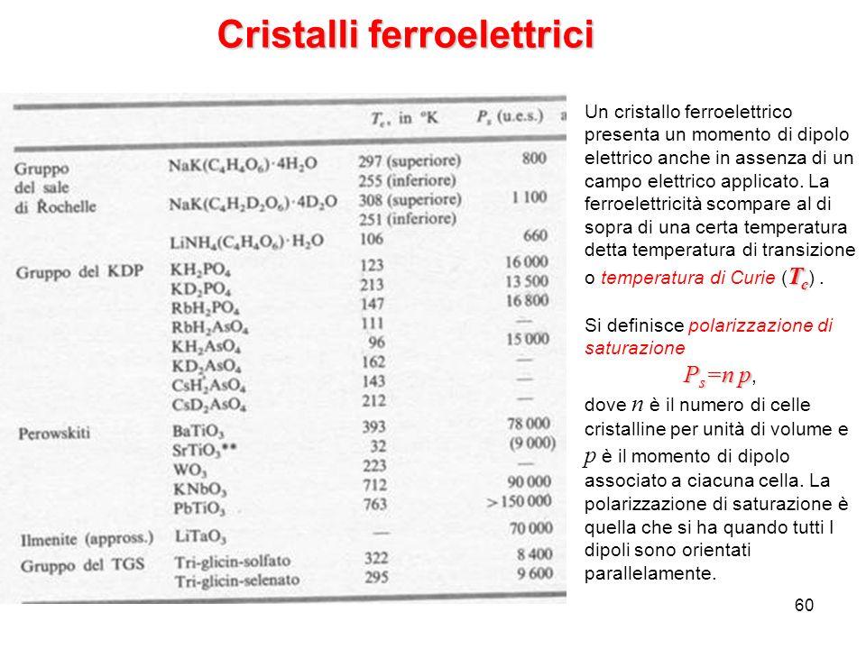 Cristalli ferroelettrici