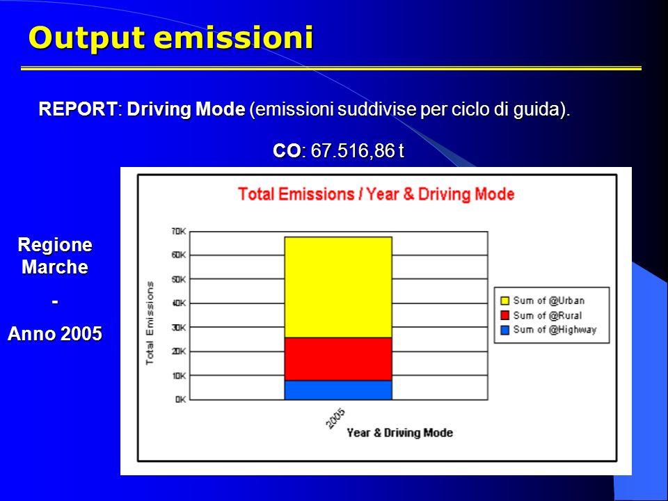 Output emissioni REPORT: Driving Mode (emissioni suddivise per ciclo di guida). CO: 67.516,86 t. Regione Marche.