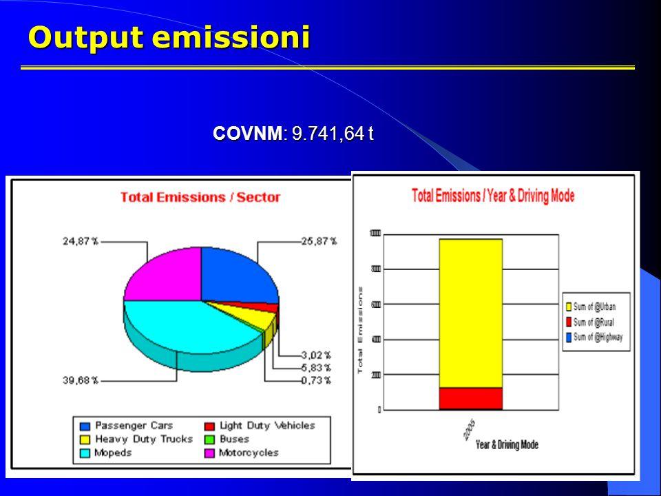 Output emissioni COVNM: 9.741,64 t