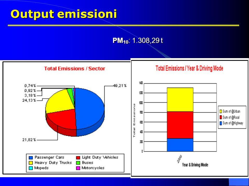 Output emissioni PM10: 1.308,29 t