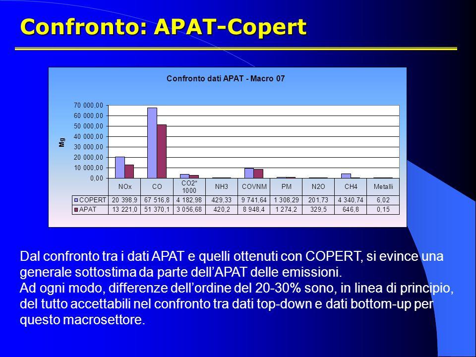Confronto: APAT-Copert