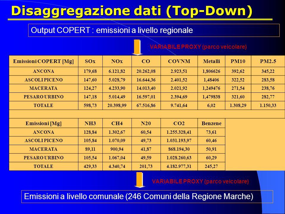 Disaggregazione dati (Top-Down)
