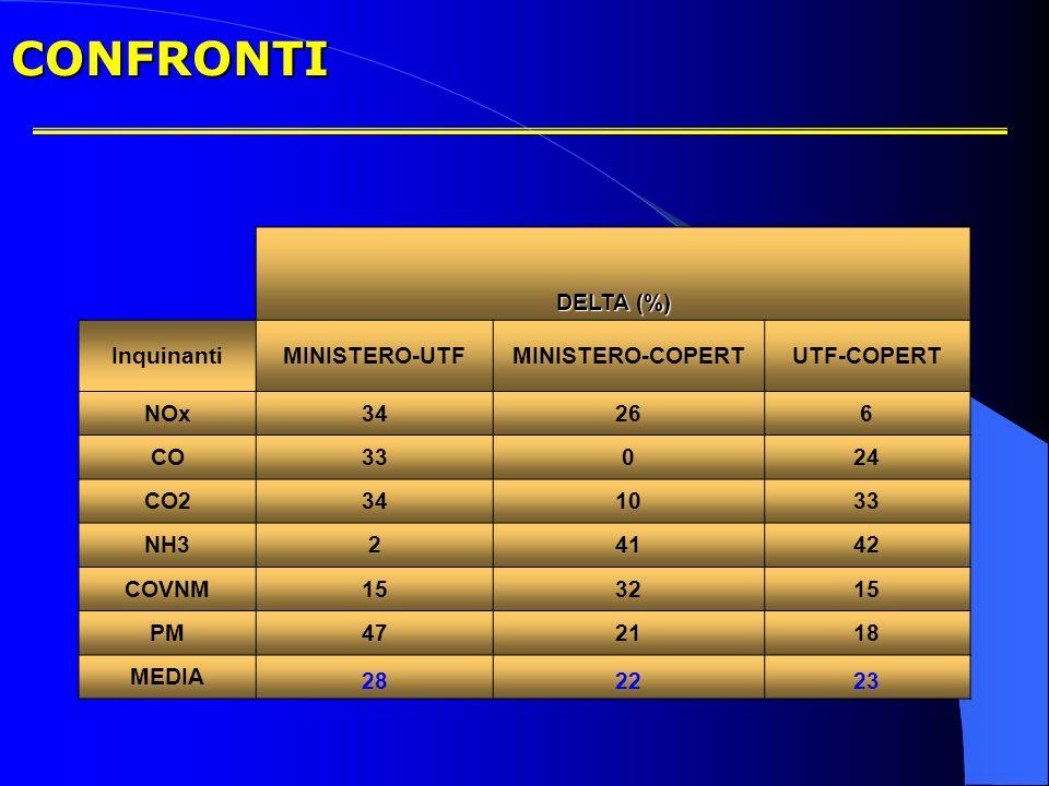CONFRONTI DELTA (%) Inquinanti MINISTERO-UTF MINISTERO-COPERT