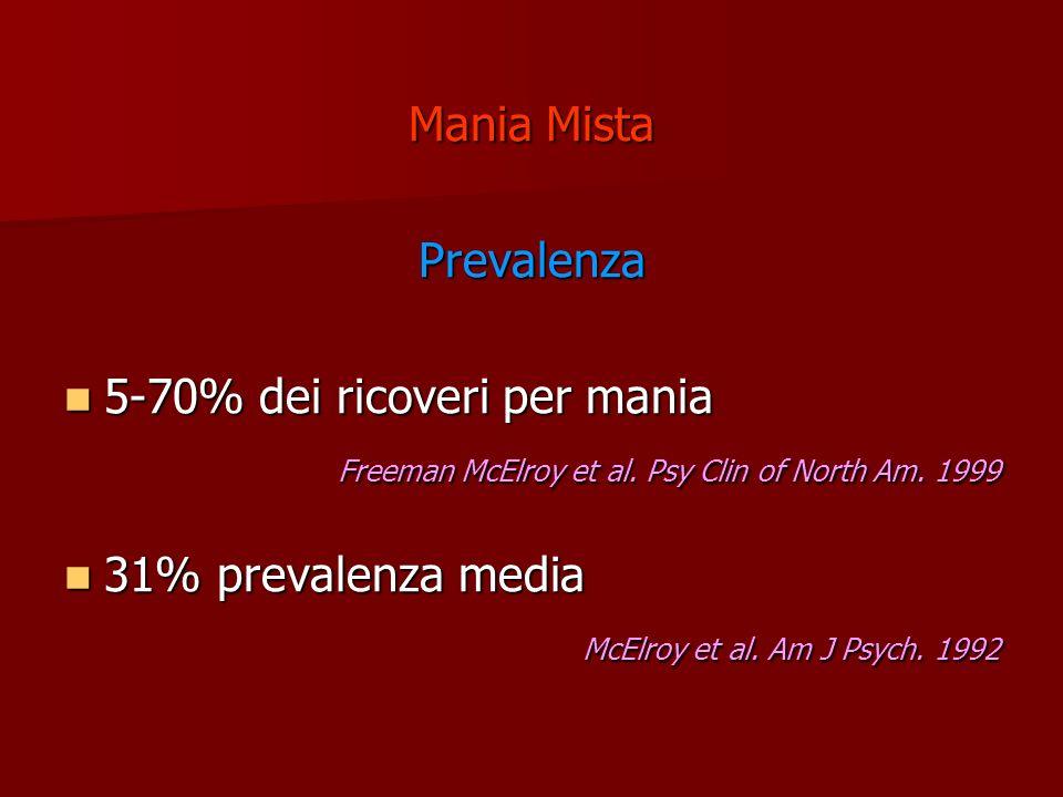 Mania MistaPrevalenza. 5-70% dei ricoveri per mania. Freeman McElroy et al. Psy Clin of North Am. 1999.