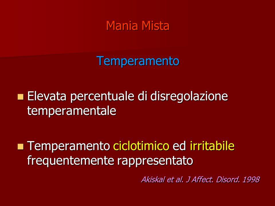Mania Mista Temperamento. Elevata percentuale di disregolazione temperamentale. Temperamento ciclotimico ed irritabile frequentemente rappresentato.