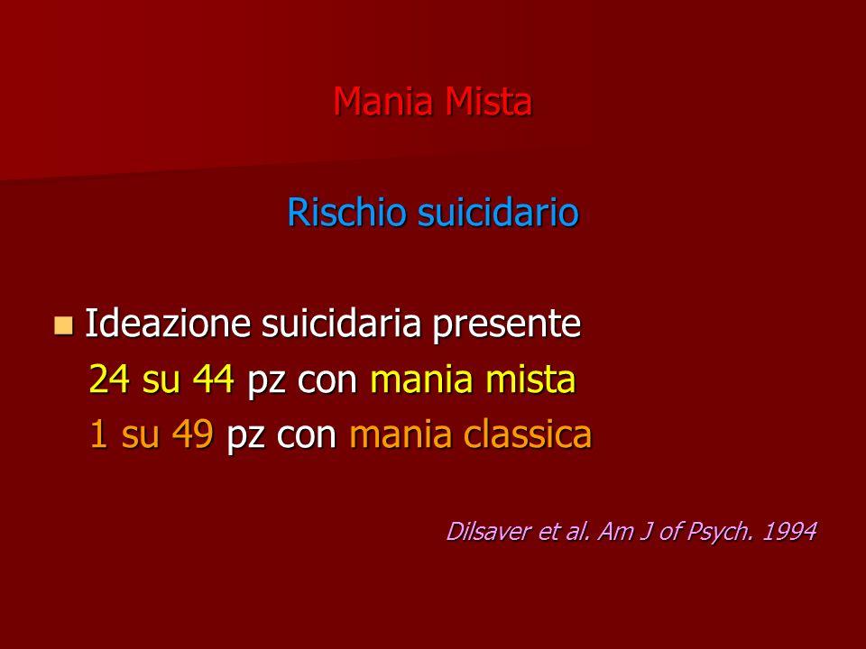 Ideazione suicidaria presente 24 su 44 pz con mania mista